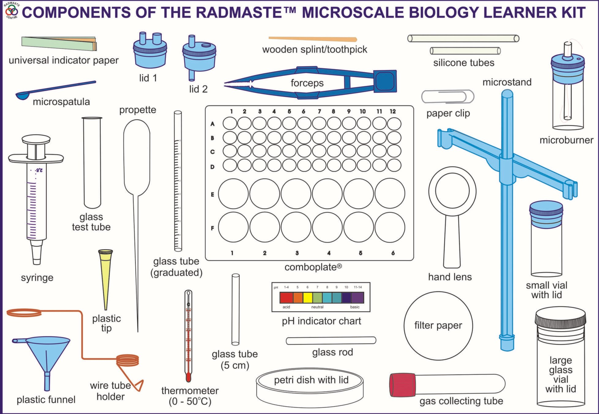 The RADMASTE Microscale Biology Kit allows learners to perform many life sciences activities at senior secondary level.